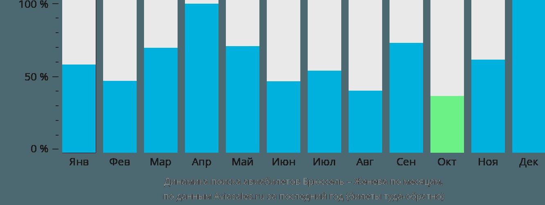 Динамика поиска авиабилетов из Брюсселя в Женеву по месяцам