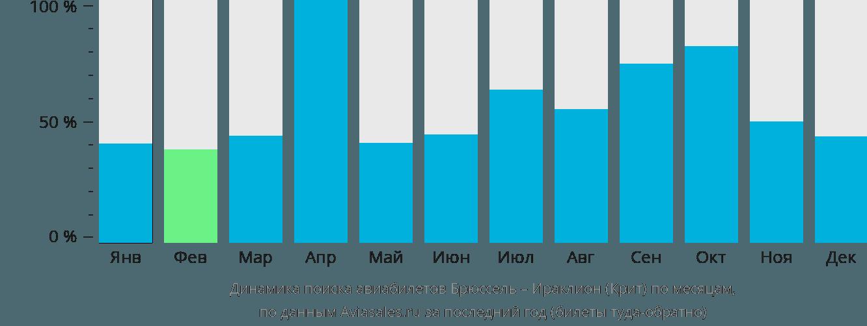 Динамика поиска авиабилетов из Брюсселя в Ираклион (Крит) по месяцам