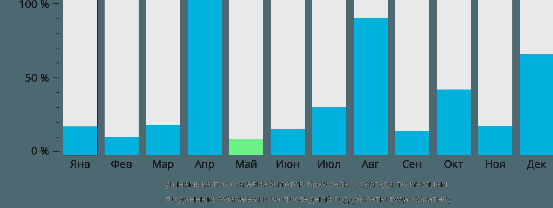 Динамика поиска авиабилетов из Брюсселя в Хургаду по месяцам