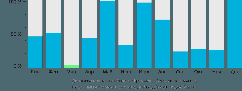 Динамика поиска авиабилетов из Брюсселя в Харьков по месяцам