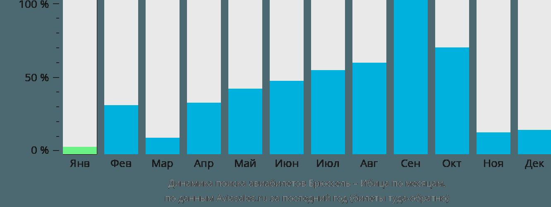 Динамика поиска авиабилетов из Брюсселя на Ибицу по месяцам