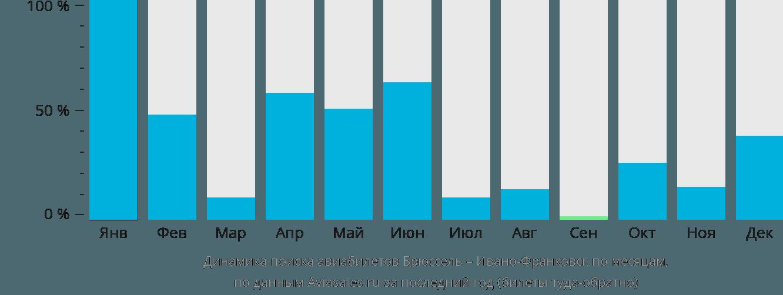 Динамика поиска авиабилетов из Брюсселя в Ивано-Франковск по месяцам