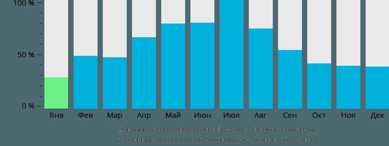 Динамика поиска авиабилетов из Брюсселя в Индию по месяцам