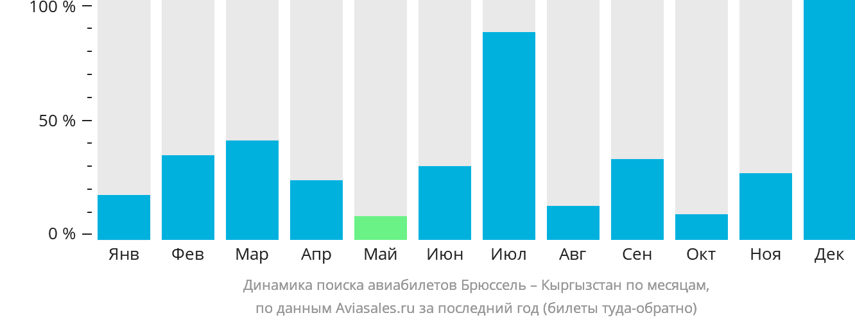 Динамика поиска авиабилетов из Брюсселя в Кыргызстан по месяцам