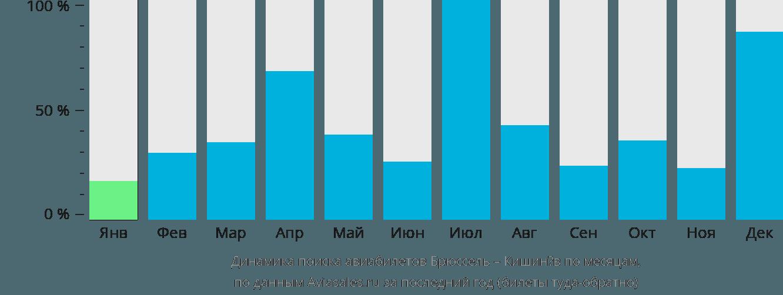 Динамика поиска авиабилетов из Брюсселя в Кишинёв по месяцам