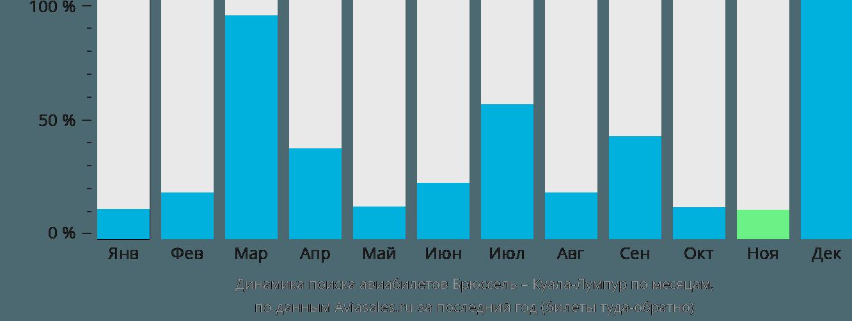 Динамика поиска авиабилетов из Брюсселя в Куала-Лумпур по месяцам