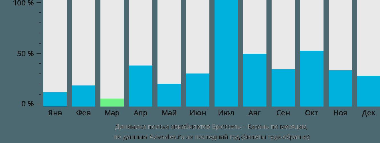 Динамика поиска авиабилетов из Брюсселя в Казань по месяцам