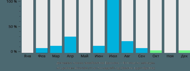 Динамика поиска авиабилетов из Брюсселя в Кютахья по месяцам