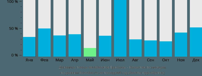 Динамика поиска авиабилетов из Брюсселя в Казахстан по месяцам