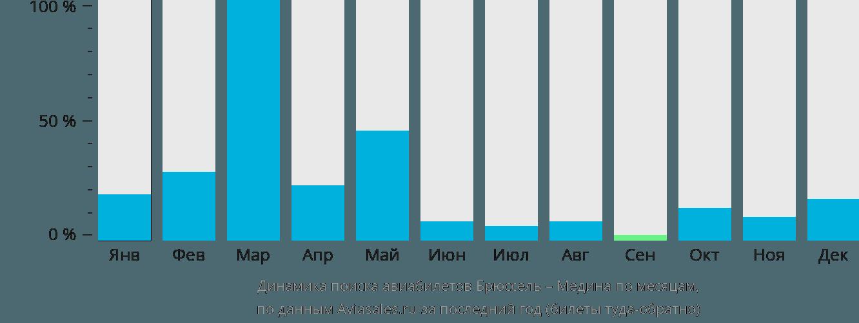 Динамика поиска авиабилетов из Брюсселя в Медину по месяцам