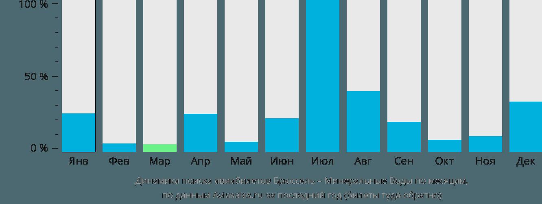 Динамика поиска авиабилетов из Брюсселя в Минеральные воды по месяцам