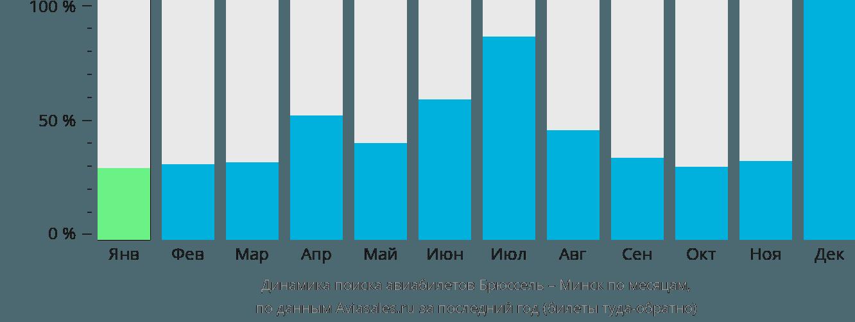 Динамика поиска авиабилетов из Брюсселя в Минск по месяцам