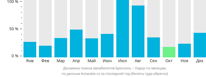 Динамика поиска авиабилетов из Брюсселя в Надор по месяцам