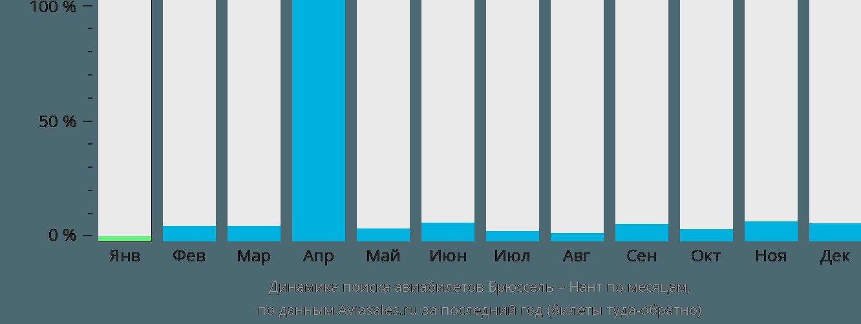 Динамика поиска авиабилетов из Брюсселя в Нант по месяцам