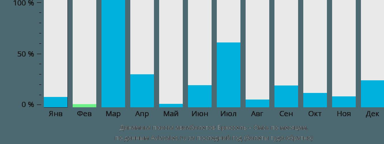 Динамика поиска авиабилетов из Брюсселя в Омск по месяцам