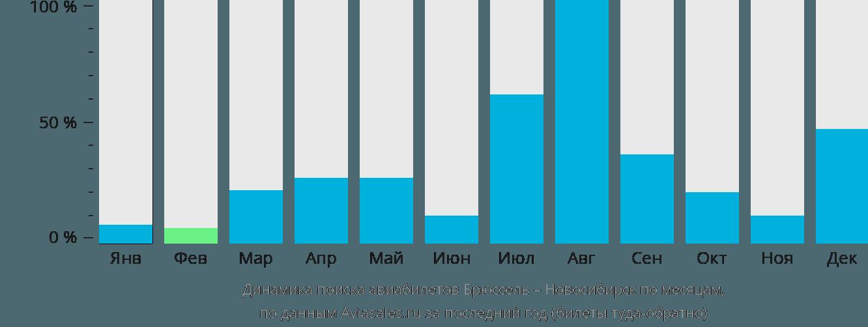 Динамика поиска авиабилетов из Брюсселя в Новосибирск по месяцам
