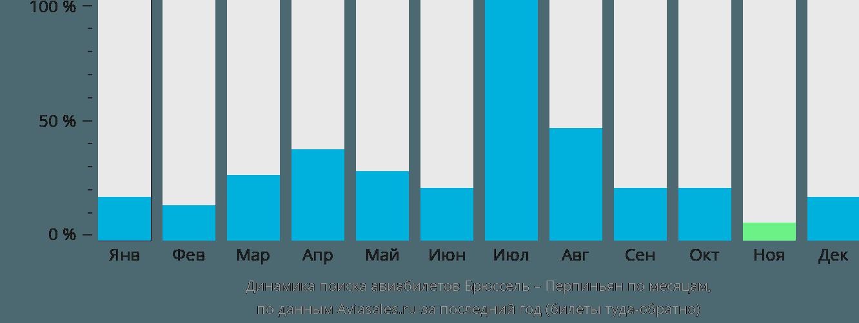 Динамика поиска авиабилетов из Брюсселя в Перпиньян по месяцам