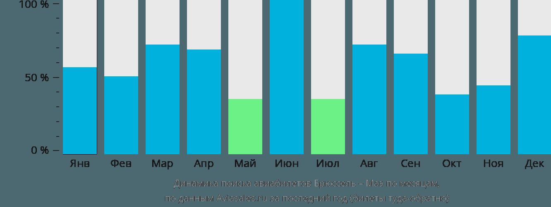 Динамика поиска авиабилетов из Брюсселя на Маэ по месяцам