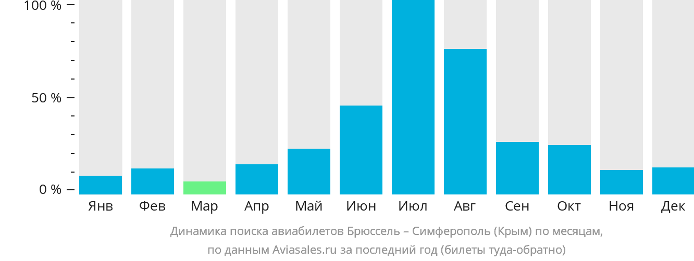 Динамика поиска авиабилетов из Брюсселя в Симферополь  по месяцам