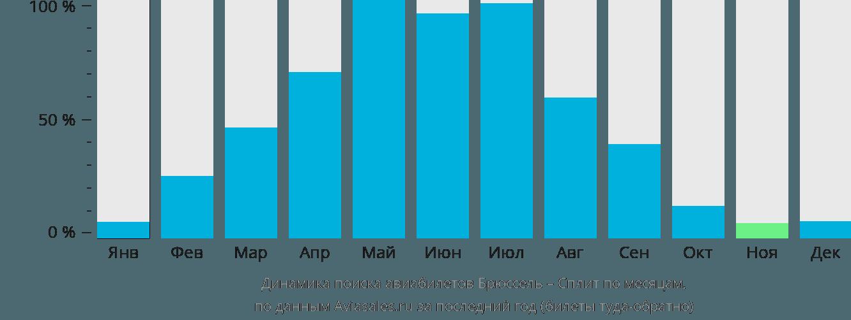 Динамика поиска авиабилетов из Брюсселя в Сплит по месяцам