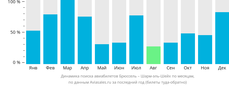Динамика поиска авиабилетов из Брюсселя в Шарм-эль-Шейх по месяцам
