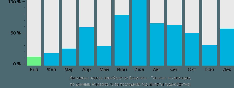 Динамика поиска авиабилетов из Брюсселя в Ташкент по месяцам