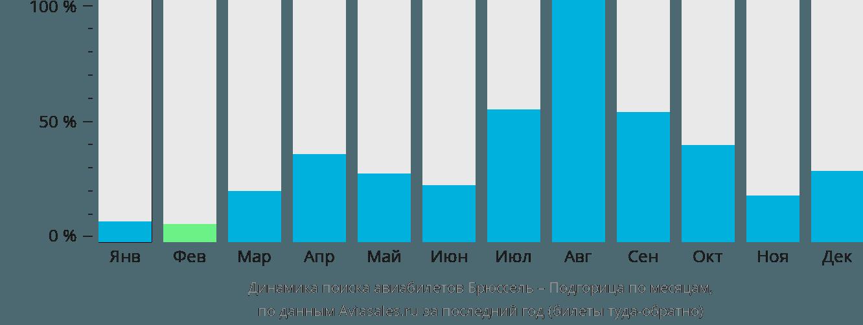 Динамика поиска авиабилетов из Брюсселя в Подгорицу по месяцам