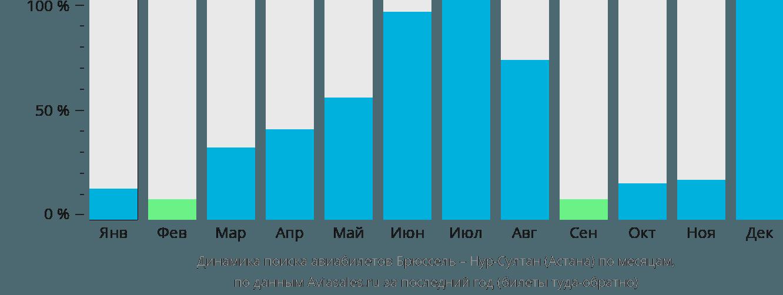 Динамика поиска авиабилетов из Брюсселя в Нур-Султан (Астана) по месяцам