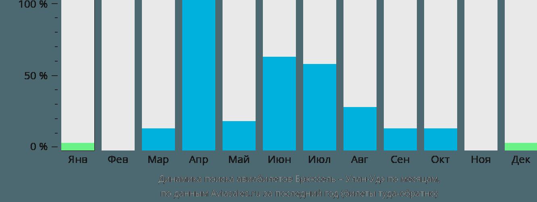 Динамика поиска авиабилетов из Брюсселя в Улан-Удэ по месяцам