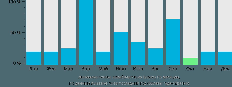 Динамика поиска авиабилетов из Барроу по месяцам