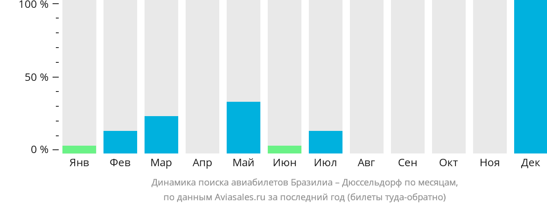 Динамика поиска авиабилетов из Бразилии в Дюссельдорф по месяцам