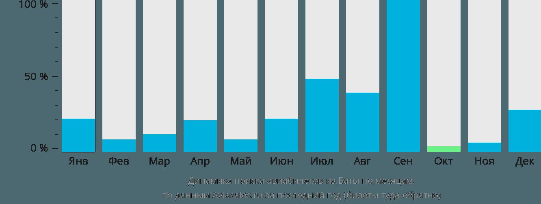 Динамика поиска авиабилетов из Баты по месяцам