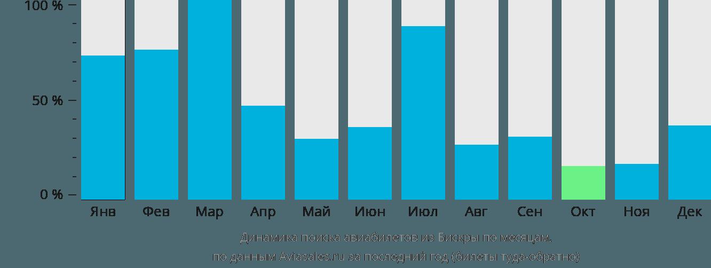 Динамика поиска авиабилетов из Бискра по месяцам