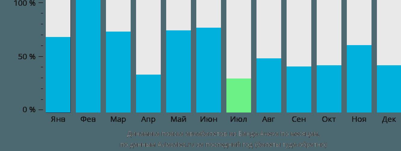 Динамика поиска авиабилетов из Банда-Ачеха по месяцам