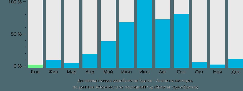 Динамика поиска авиабилетов из Братска в Анапу по месяцам
