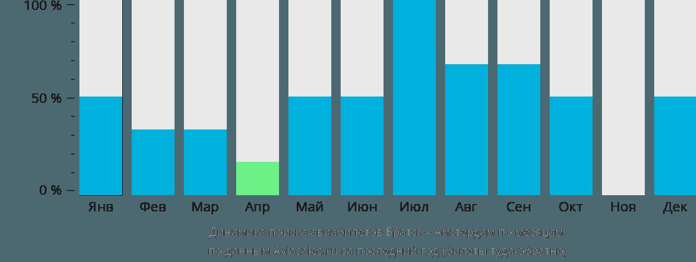 Динамика поиска авиабилетов из Братска в Амстердам по месяцам