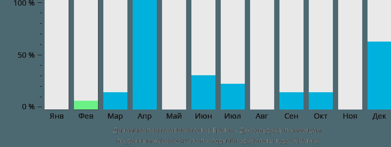 Динамика поиска авиабилетов из Братска в Дюссельдорф по месяцам