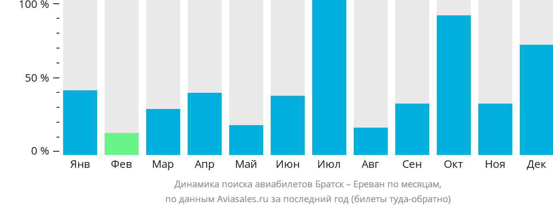 Динамика поиска авиабилетов из Братска в Ереван по месяцам