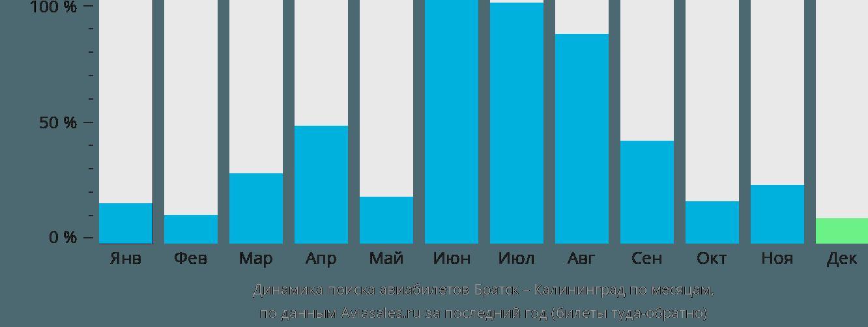 Динамика поиска авиабилетов из Братска в Калининград по месяцам