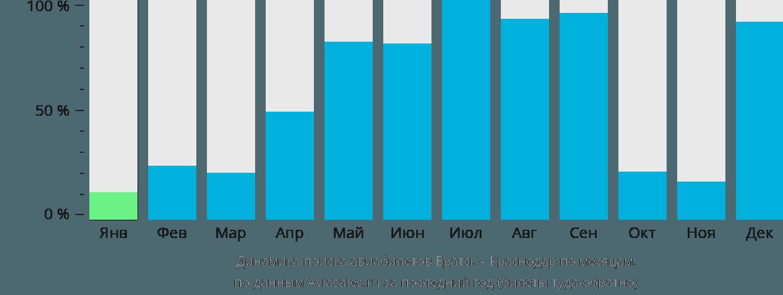 Динамика поиска авиабилетов из Братска в Краснодар по месяцам