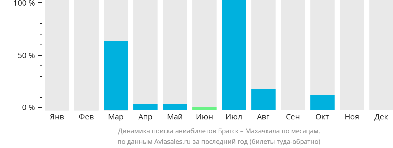 Динамика поиска авиабилетов из Братска в Махачкалу по месяцам