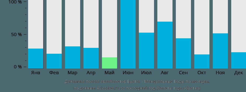 Динамика поиска авиабилетов из Братска в Минеральные воды по месяцам