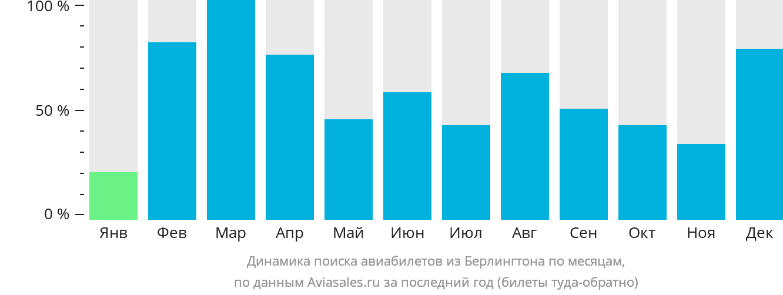 Динамика поиска авиабилетов из Берлингтона по месяцам