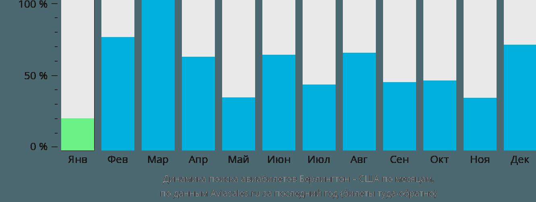Динамика поиска авиабилетов из Берлингтона в США по месяцам