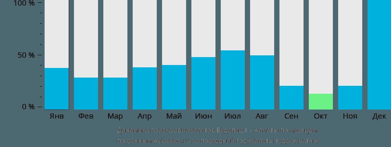 Динамика поиска авиабилетов из Будапешта в Алматы по месяцам