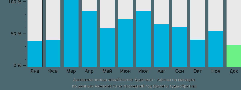 Динамика поиска авиабилетов из Будапешта в Афины по месяцам