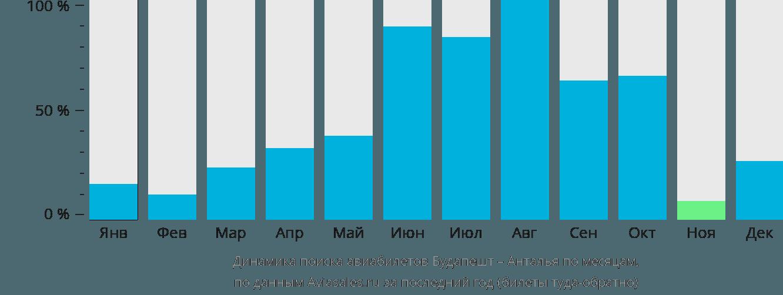 Динамика поиска авиабилетов из Будапешта в Анталью по месяцам