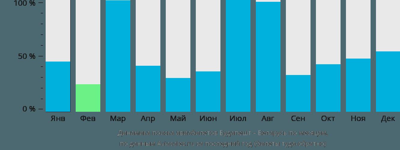 Динамика поиска авиабилетов из Будапешта в Беларусь по месяцам