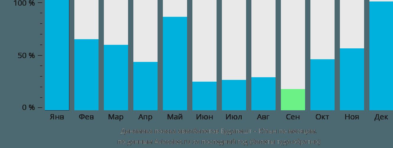 Динамика поиска авиабилетов из Будапешта в Кёльн по месяцам