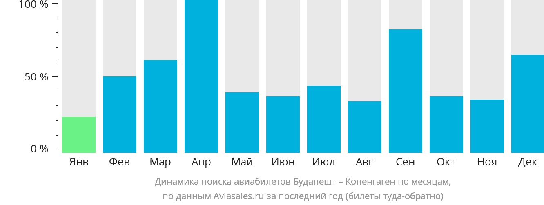 Динамика поиска авиабилетов из Будапешта в Копенгаген по месяцам